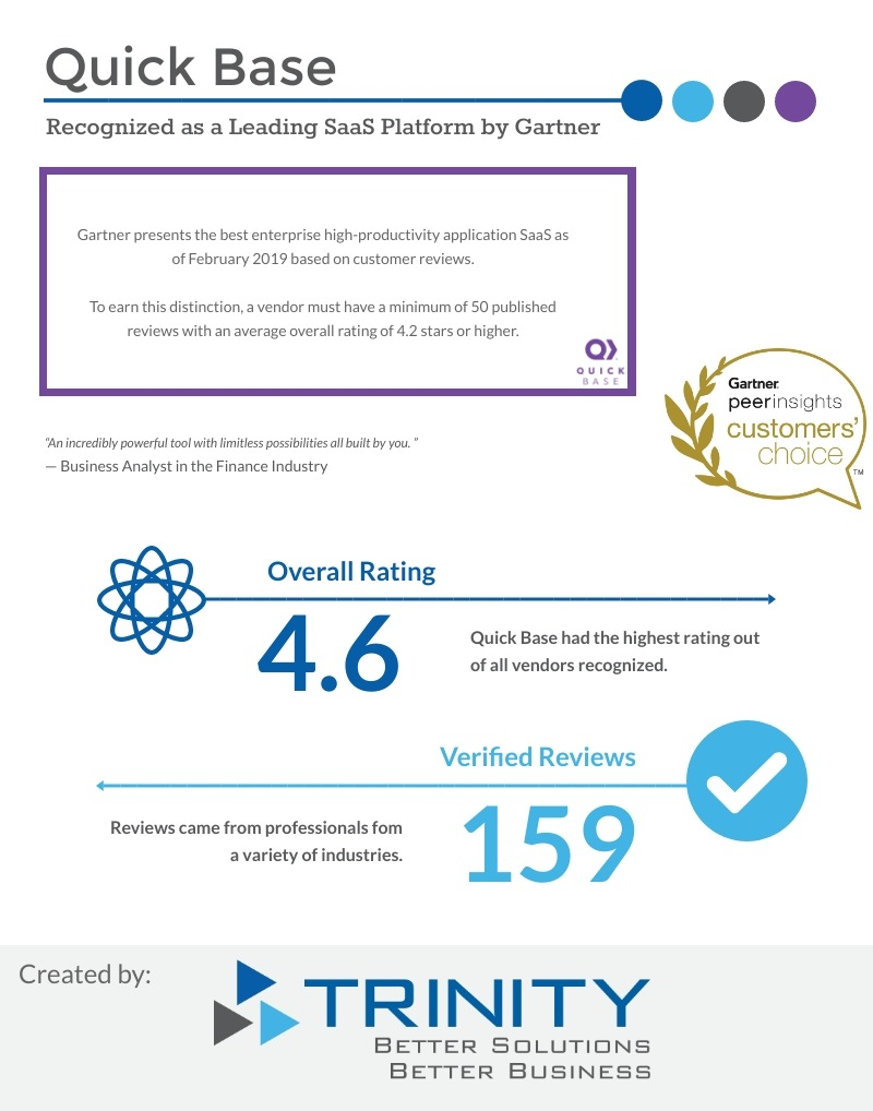 gartner quick base february 2019 customer choice award leading saas platform