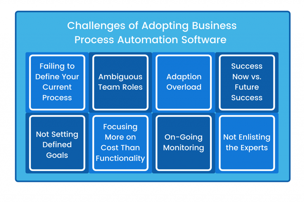 Challenges of Adopting Business Process Automation Software graphic