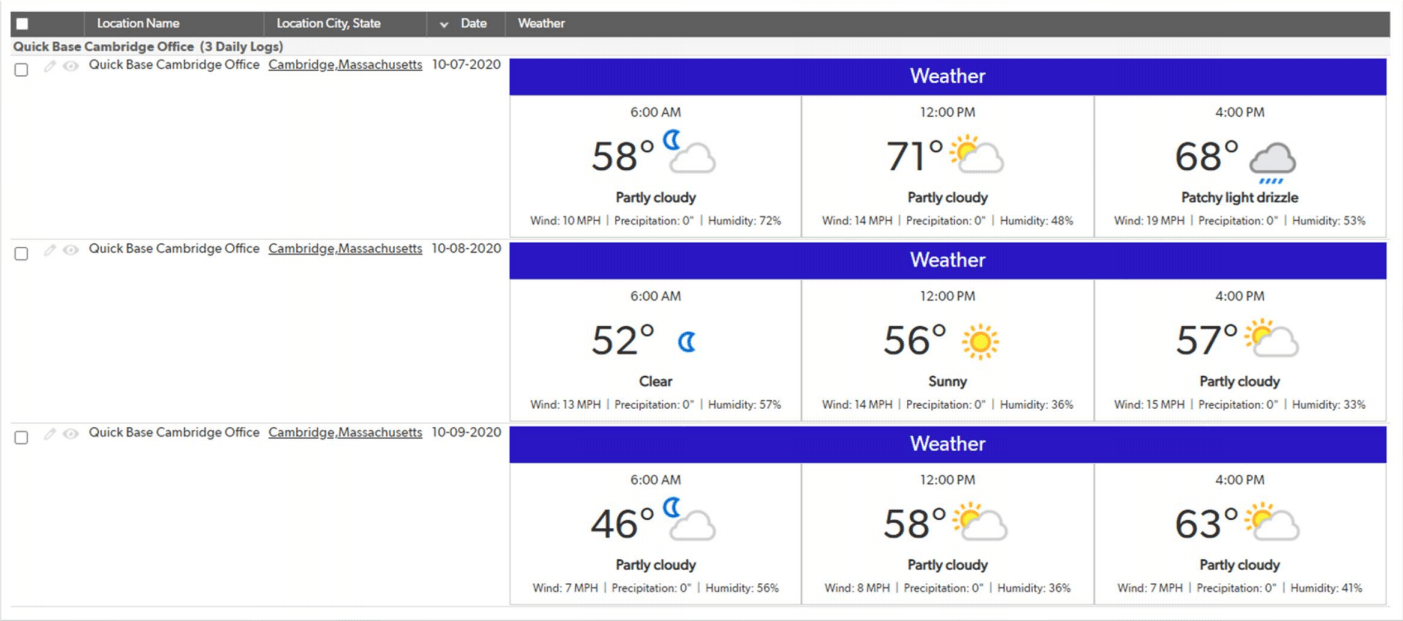 The TrinityWeather weather monitoring system showing a three-day forecast for a specific location.